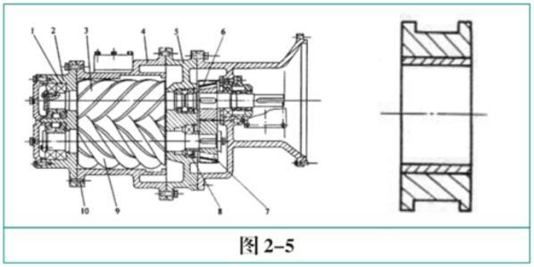 按滑片与转子,气缸之间的不同润骨方式,滑片压缩机可分为如下三类: (1) 滴油滑片压缩机,采用钢质滑片,气缸中滴油润滑,即利用注油器或油杯向气缸内 注入少量的润滑油。 注入气缸中的少量润滑油随压缩气体带走,不进行分离回收。 此类机器是早期的传统结构形式,因滑片与气缸,转子之间的摩擦阻力较大, 以及滑片、气缸的磨损较快而逐渐被淘汰。  (2) 喷油滑片压缩机采用酚醛树脂纤维层压板或合金铸铁滑片,气缸喷油润滑,即借 助液压泵或气体压力将润滑油大量喷入气缸,与被压缩的气体混合,在排出管道之后再将油 分离出来,并